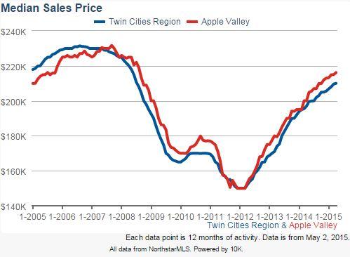 apple valley may median sales price