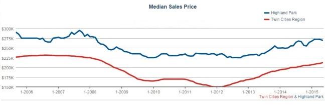 6.23 price graph