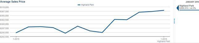HPk Av Sales Price