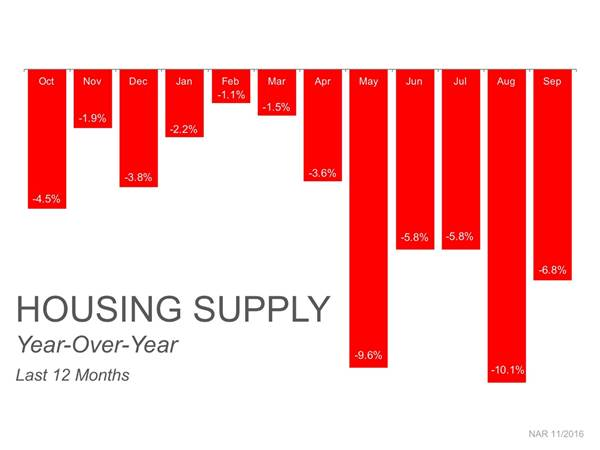 dec-housing-supply